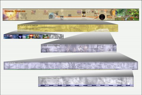 This is an example of how 6 of the timelines are related.  Click the image to enlarge it.